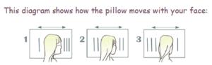 beauty pillow diagram